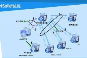 BlueHost云主机方案配置及选择指导