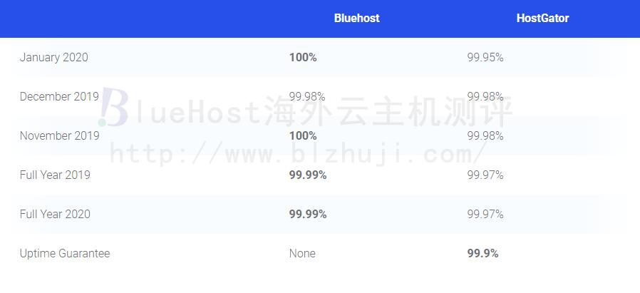BlueHost和HostGator对比