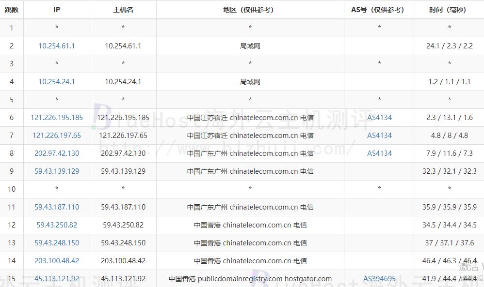 BlueHost香港主机的电信去程路由跟踪测试