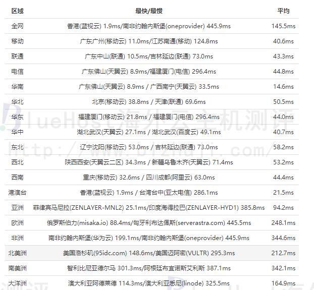 BlueHost香港站群服务器的全网ping值测试