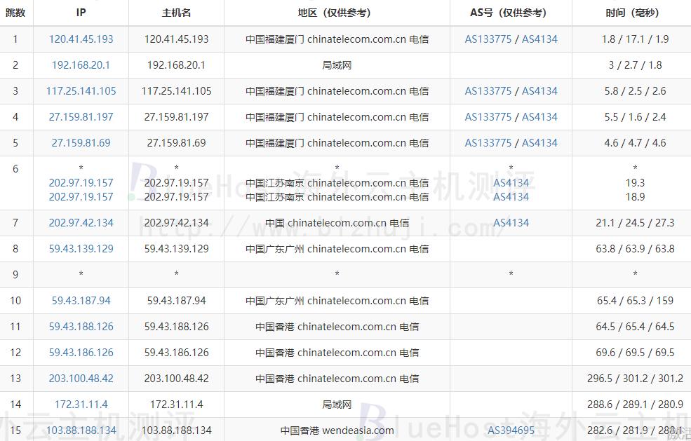 BlueHost香港站群服务器的电信去程路由跟踪测试