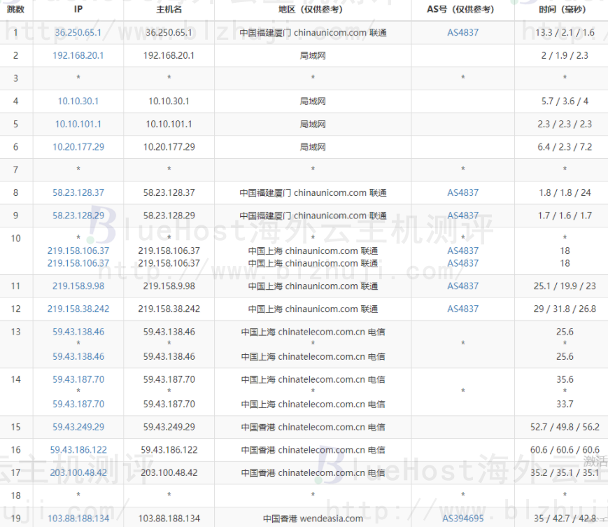 BlueHost香港站群服务器的联通去程路由跟踪测试