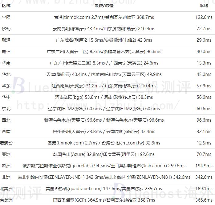 HostEase香港免备案主机的速度
